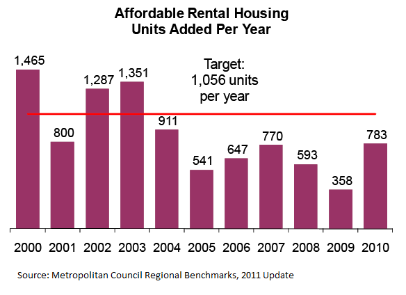 metcouncil_aff_rental_benchmark_2011