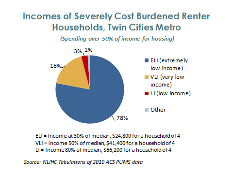 income_pie_severecb_renters
