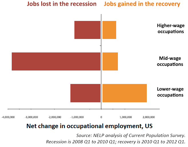 nelp jobs lost gained
