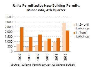 building permits 4thq