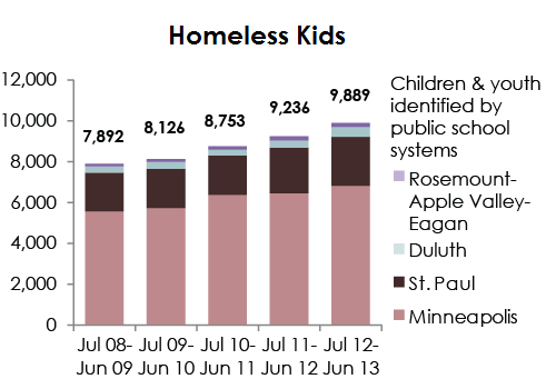 homeless youth q2 2013