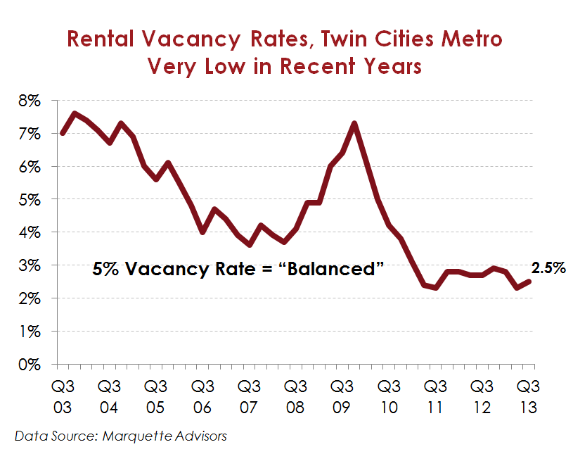 Rental Vacancy Rates Twin Cities Metro.Marquette Advisors