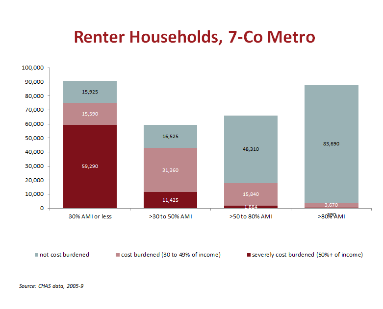 Renter Households 7 County Metro. CHAS data 2005-9