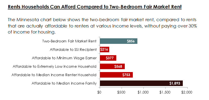 Rent Households Can Afford Compared to Two-Bedroom Fair Market Rent